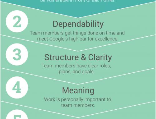 Wat is de allerbelangrijkste voorwaarde voor een effectief team?